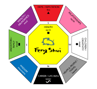 The Bagua is a Feng Shui symbol.
